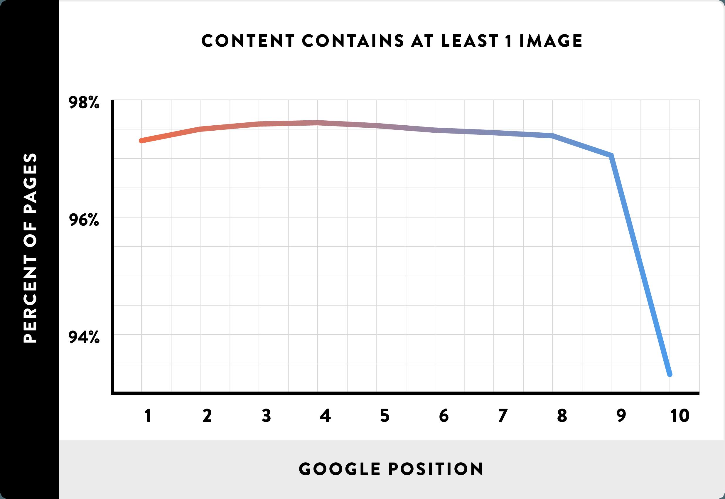 谷歌SEO中经常被忽略的34个排名要素