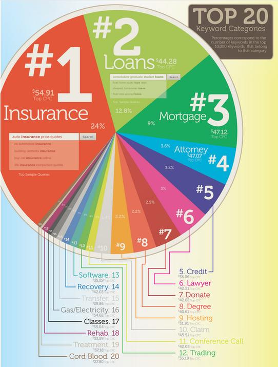 AdWords付给Google最昂贵的关键字多少钱