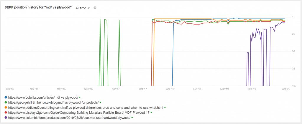 网站没有流量怎么办?9个步骤迅速提升排名流量-谷歌SEO教程