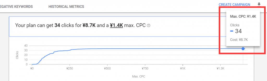 将预设的CPC调整到最大值