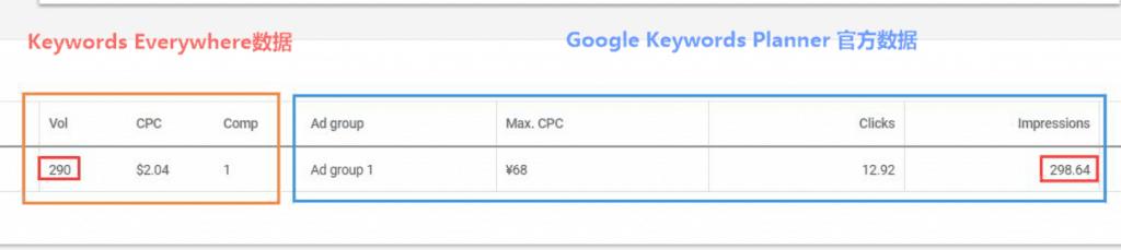 Keywords Everywhere数据显示在 Keyowrds Planner中