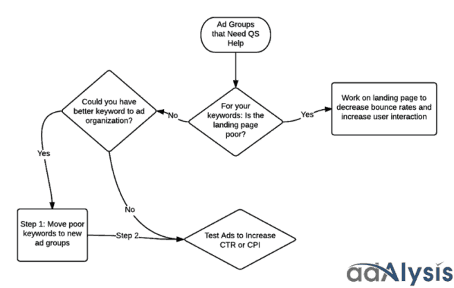 谷歌广告质量得分(QUALITY SCORE)定义+标准+提升方法